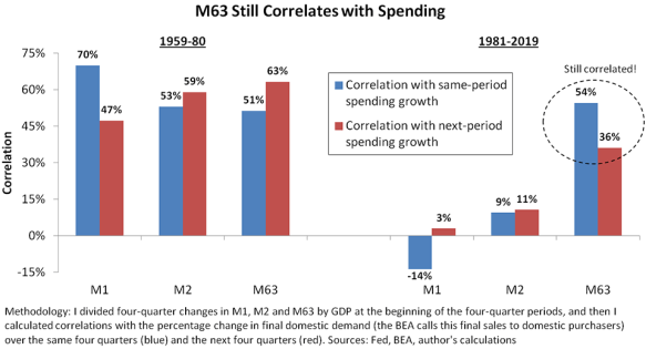 """Chart showing how """"M63"""" money supply still correlates with spending."""