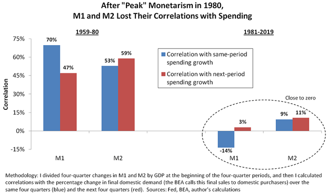 Chart depicting how M1 and M2 lost their correlation with spending