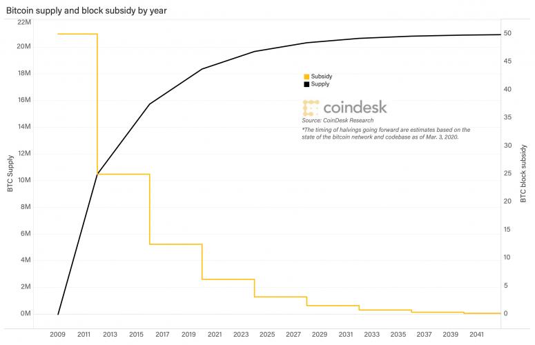 bitcoin-supply-and-subsidy