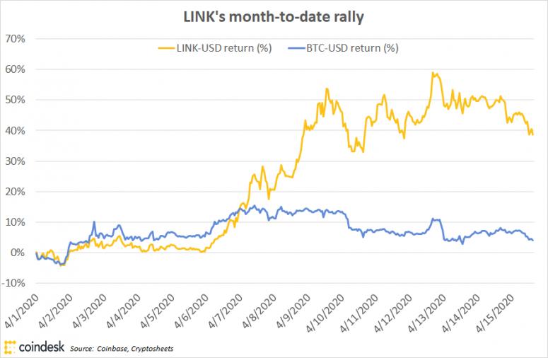 link-and-btc-price-performance
