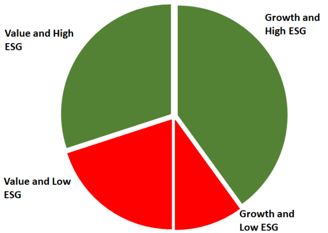 Image of pie chart organizing Stocks by Style and ESG Characteristics