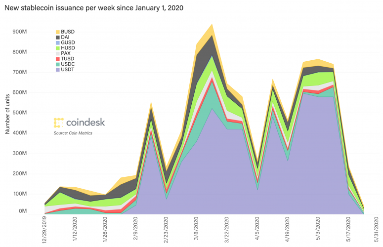 stablecoin-issuance-weekly-mar-25-2020