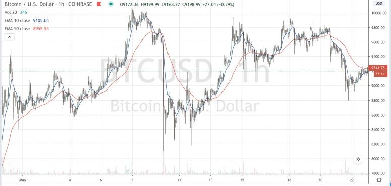bitcoinmay