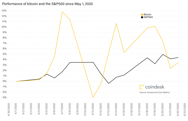 performance-of-bitcoin-and-sp500-may-2020