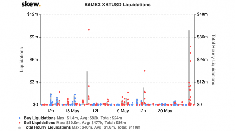 skew_bitmex_xbtusd_liquidations-3