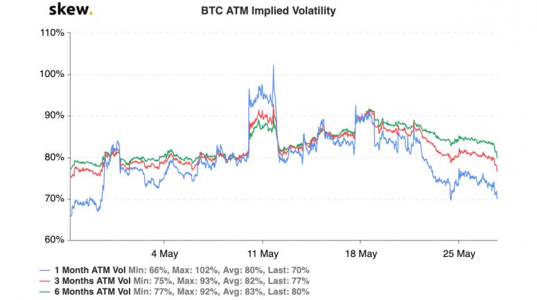 skew_btc_atm_implied_volatility