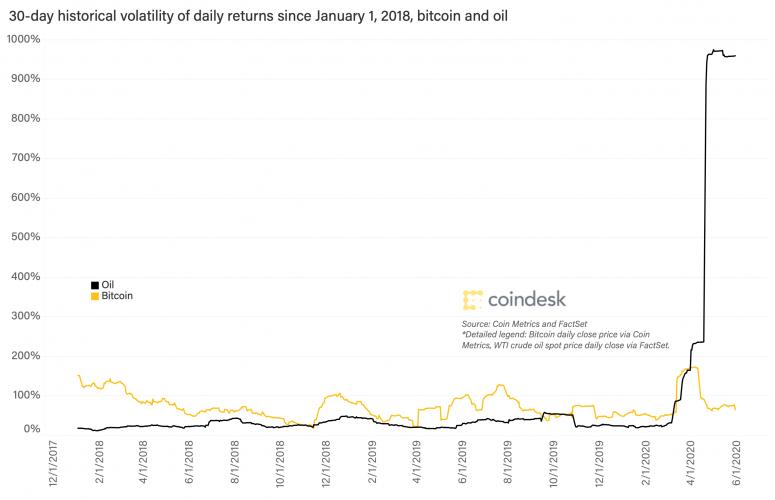 bitcoin-and-oil-volatility-jan-1-2018