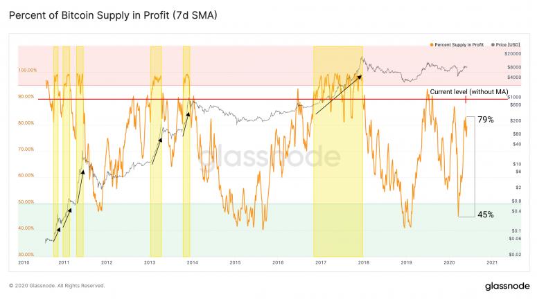 bitcoin-percent-supply-in-profit