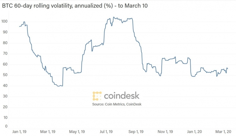 btc-vol-up-to-march