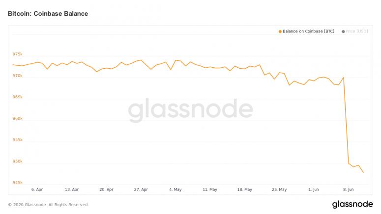 glassnode-studio_bitcoin-coinbase-balance-1