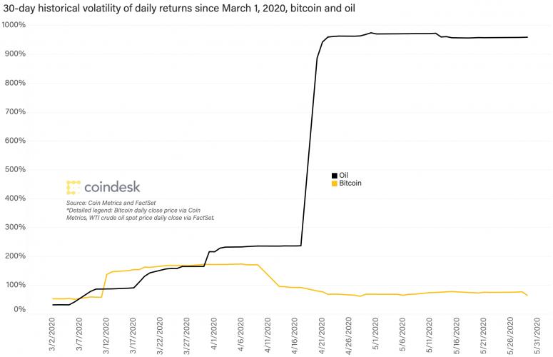 bitcoin-and-oil-volatility-mar-2020-1