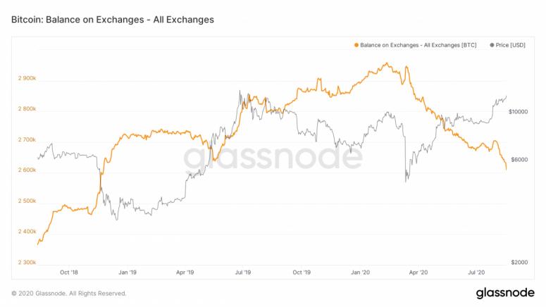 glassnode-studio_bitcoin-balance-on-exchanges-all-exchanges-1200x675