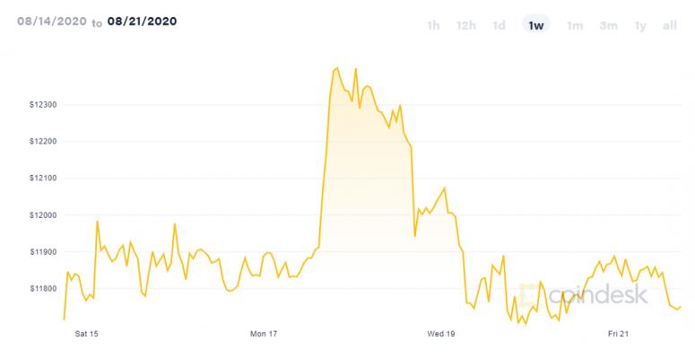 coindesk-btc-chart-2020-08-21