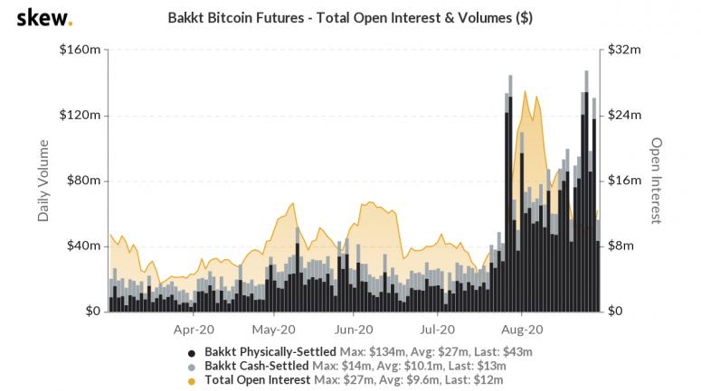 skew_bakkt_bitcoin_futures__total_open_interest__volumes_-2-2