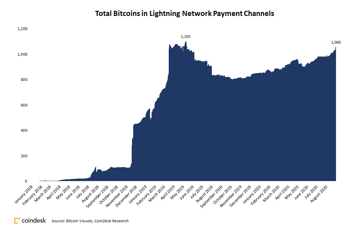 Total Value on Bitcoin's Lightning Network Sets Another Record High Amid Market Rally