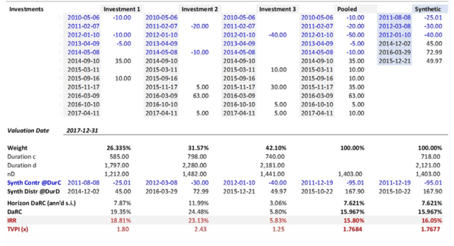 Table depicting returns for three hypothetical investments over varying time horizons