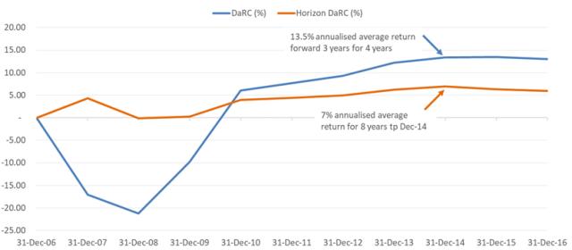 Chart depicting DaRC vs. Horizon DaRC