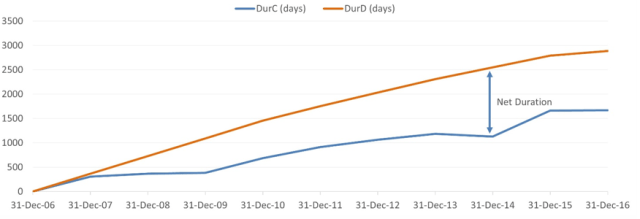 Chart comparing durations of Distributions — DurD — and Contributions -DurC