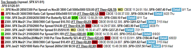 Chart of Top SPX Spreads, 1 June 2020 to 1 September 2020