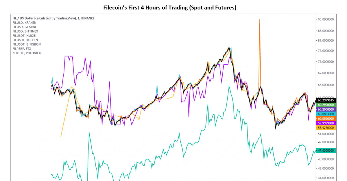 Filecoin Settles Near $40 After Wild Opening Day of Trading