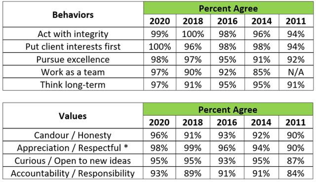 Chart depicting Values and Behaviors: Yearly Comparison