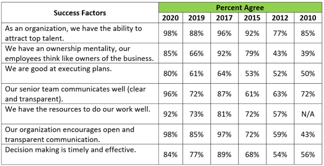 Chart depicting polling results for Success Factors: Yearly Comparison