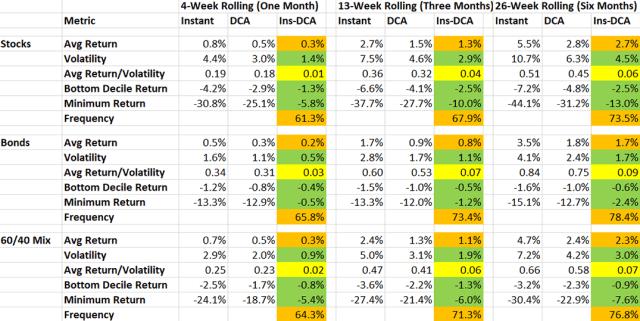 Chart comparing Immediate vs. DCA Investing