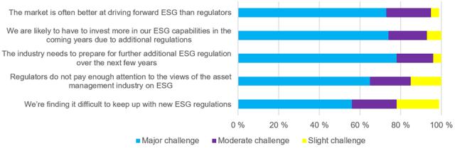 Survey results re: Impact of ESG regulation