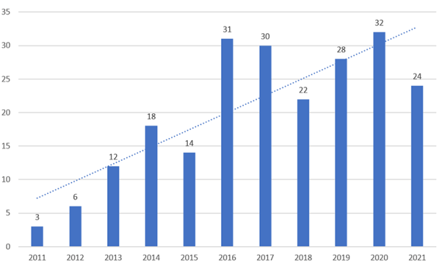 Chart depicting ESG-Focused Articles on Enterprising Investor, By Year